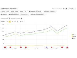 Металлические стеллажи, Москва, прирост 82%