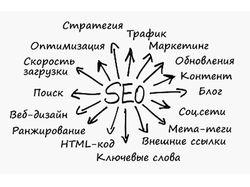 Реклама/продвижение в Яндексе, цена индивидуальна