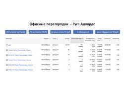 Офисные перегородки - Гугл Адвордс