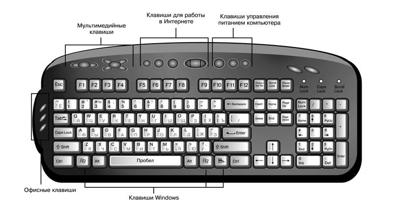 Как увеличить с помощью клавиатуры