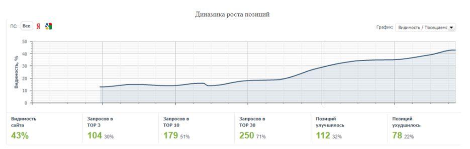 Рост позиций сайта