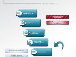 Оформление информационного киоска и портала
