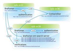 Схема сообщения модулей системы Draftsman