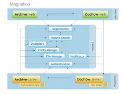 Схема модулей системы Magnetico