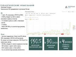 Экономия 300 000 р. в месяц на контекстной рекламе