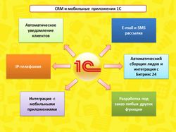 1С+CRM+ERP