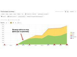Вывод сайта из-под фильтра Яндекс инфо-сайта