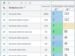 SEO [регион Украина] - Быстрый займ
