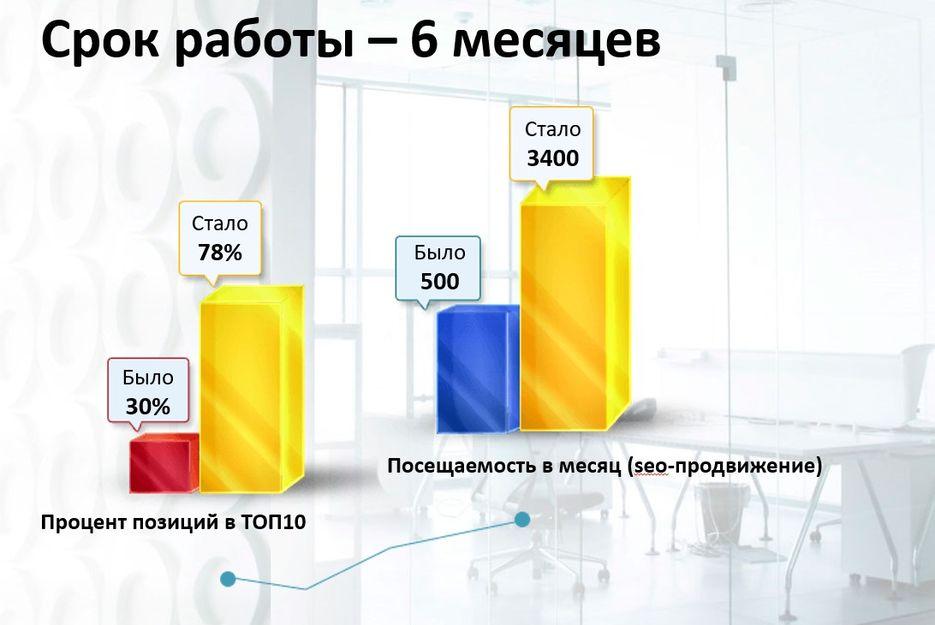 Какой результат продвижения сайта группа компаний юнион владивосток сайт