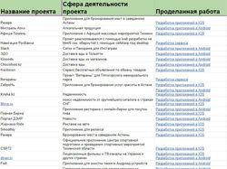 Приложения. Кейсы по ссылке