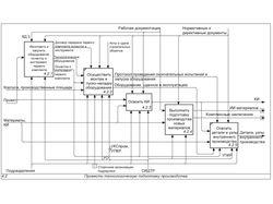 Разработаю архитектуру бизнес-процессов в IDEF0