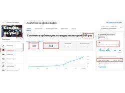 YouTube- Выбор темы ролика и SEO оптимизация