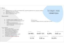 Реклама для интернет-магазина 7 Километр Одесса