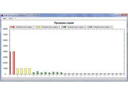 Графические тесты генераторов ПСП