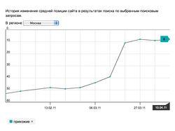 Результат оптимизации интернет-магазина мебели