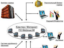 Схема для компании Webinar.tW