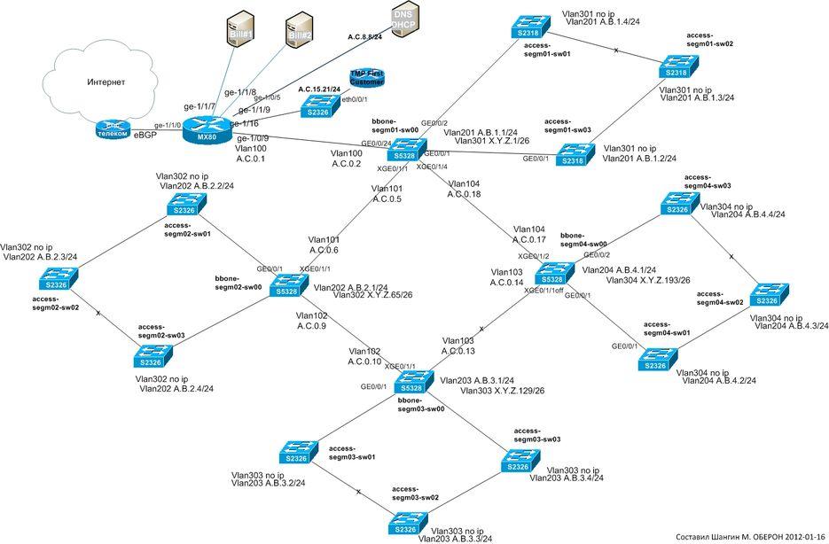 Оптимизация локальных сетей фото 7-419