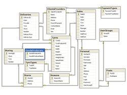 База данных торгового предприятия