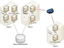 Реализация сети центра + удалённые офисы.