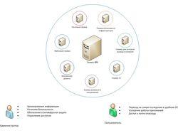 Логическая архитектура решения для SMB