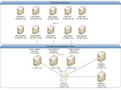Инфраструктура Microsoft + Vmware