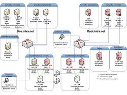 Сеть Novell + Microsoft