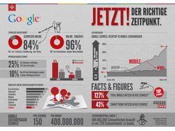 Инфорграфика для швейцарского отделения Google
